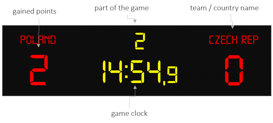 football led scoreboard