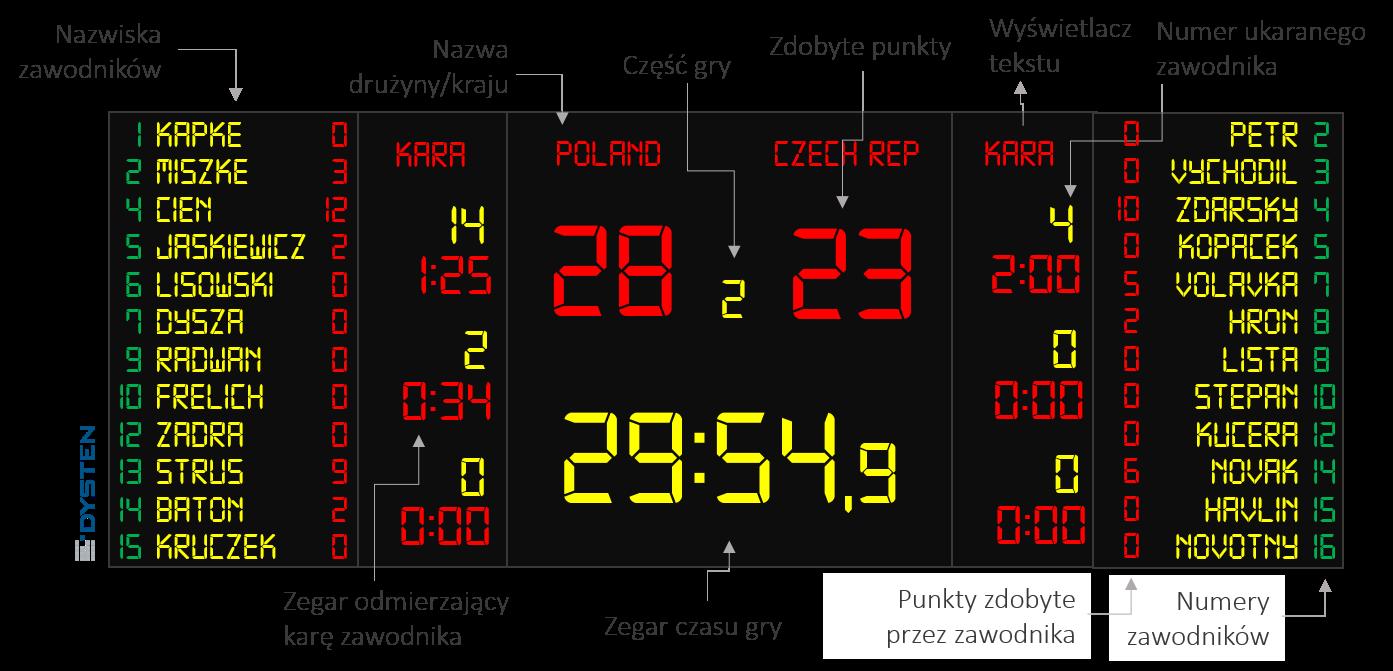 elektroniczna tablica wyników do piłki ręcznej
