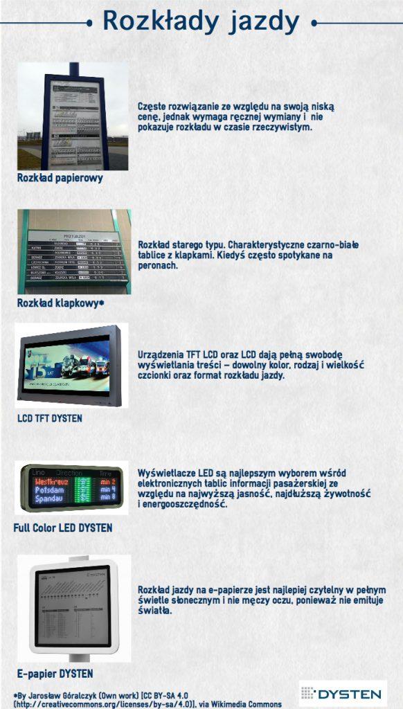 Rodzaje rozkładów jazdy infografika Dysten